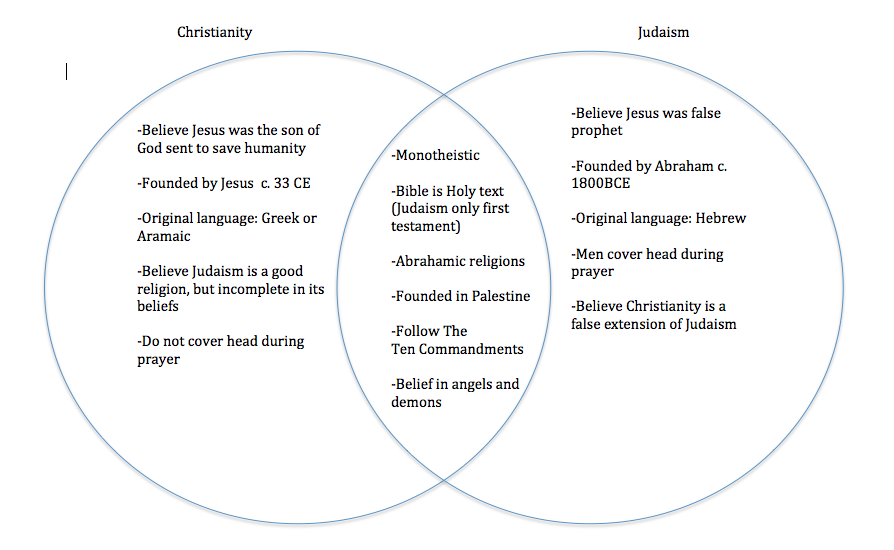 compare and contrast judaism and christianity Plan your lesson in nonfiction (reading) with helpful tips from teachers like you swbat compare and contrast the origins of christianity, judaism, buddhism, hinduism and islam by using a.